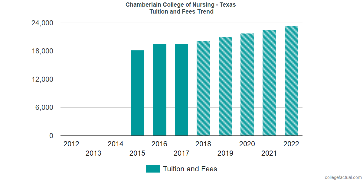 Tuition and Fees Trends at Chamberlain University - Texas