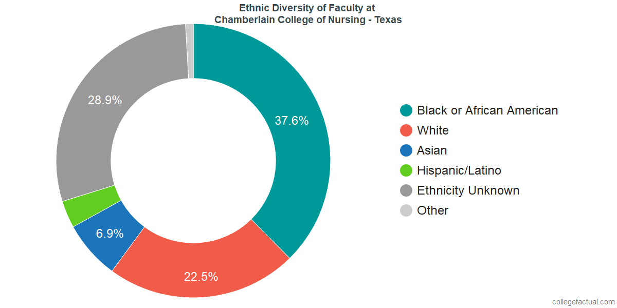 Ethnic Diversity of Faculty at Chamberlain University - Texas
