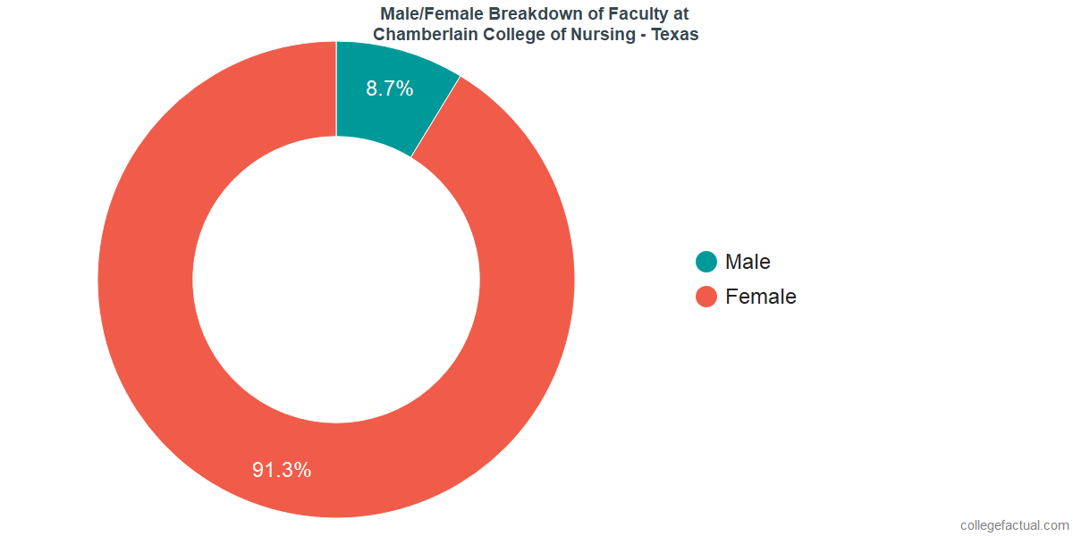 Male/Female Diversity of Faculty at Chamberlain University - Texas