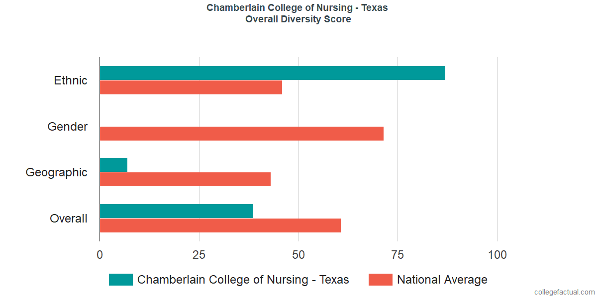 Overall Diversity at Chamberlain University - Texas