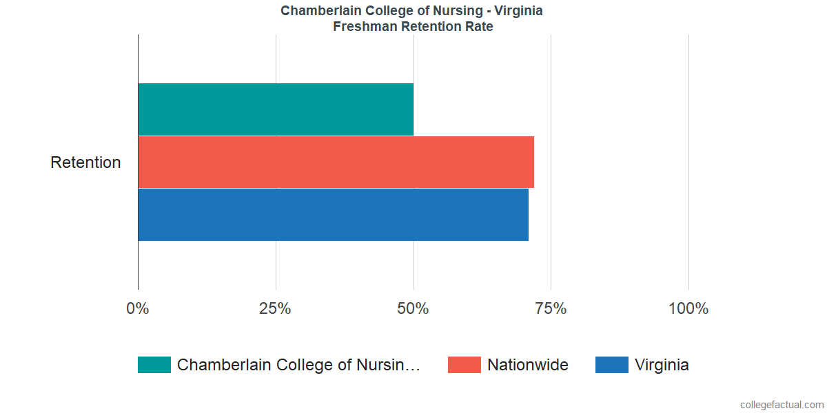 Freshman Retention Rate at Chamberlain College of Nursing - Virginia