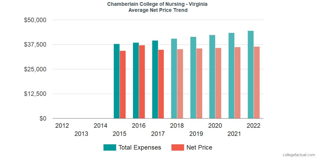Average Net Price at Chamberlain University - Virginia