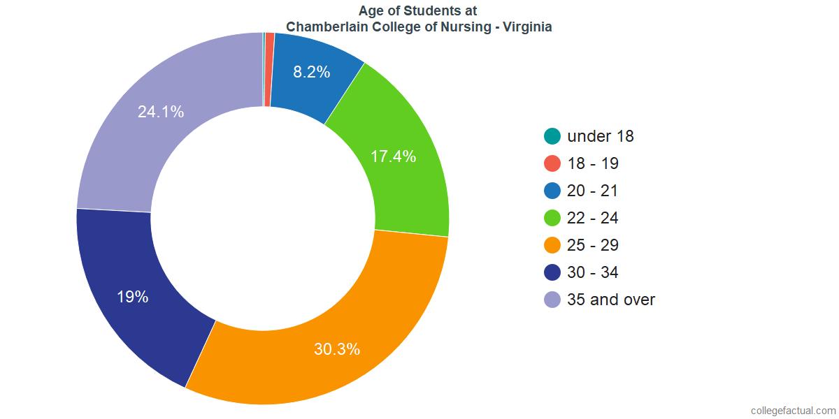 Age of Undergraduates at Chamberlain University - Virginia