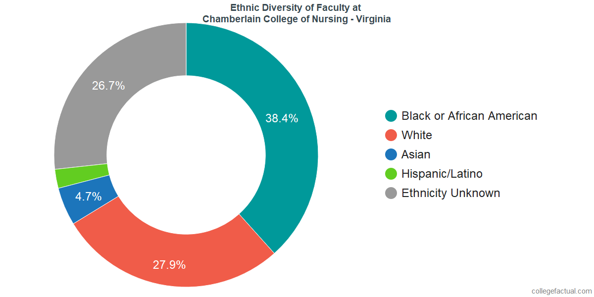 Ethnic Diversity of Faculty at Chamberlain University - Virginia