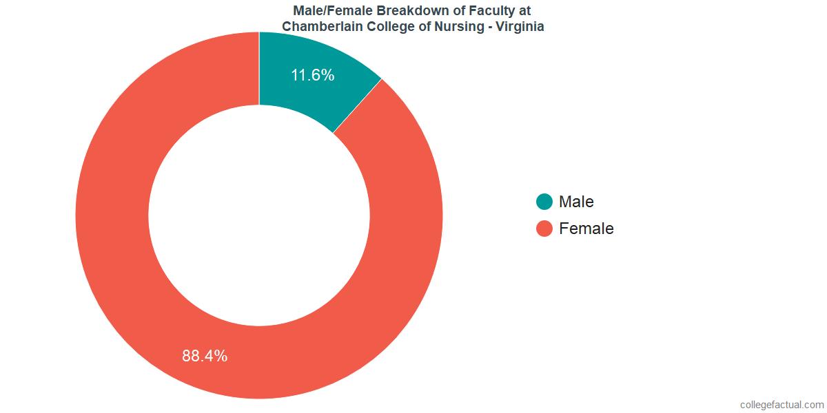Male/Female Diversity of Faculty at Chamberlain University - Virginia