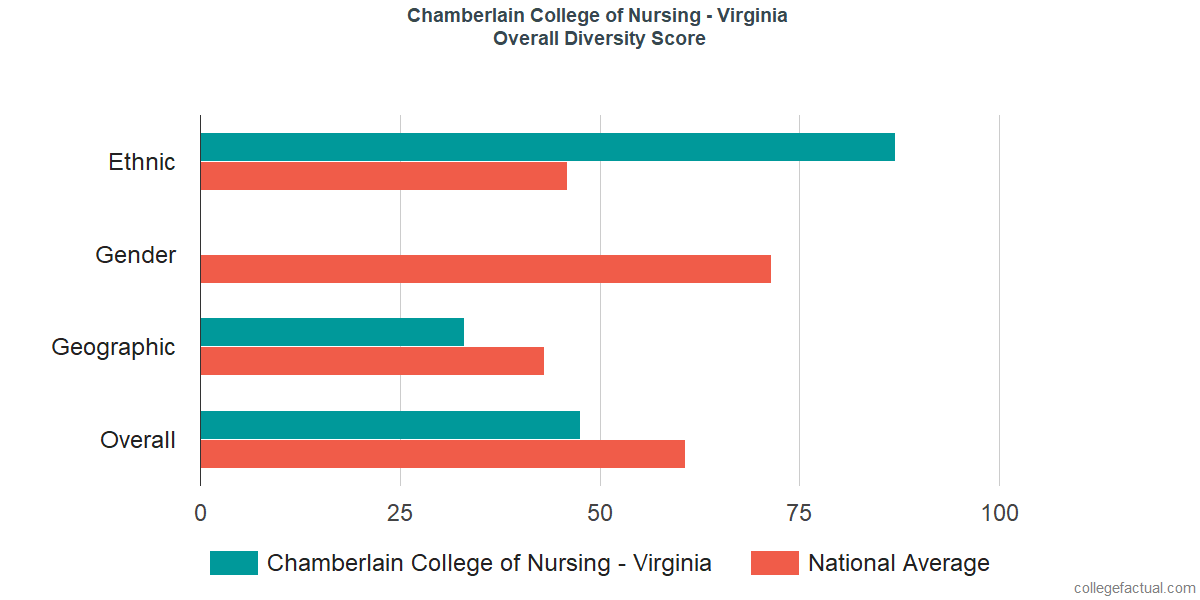 Overall Diversity at Chamberlain College of Nursing - Virginia
