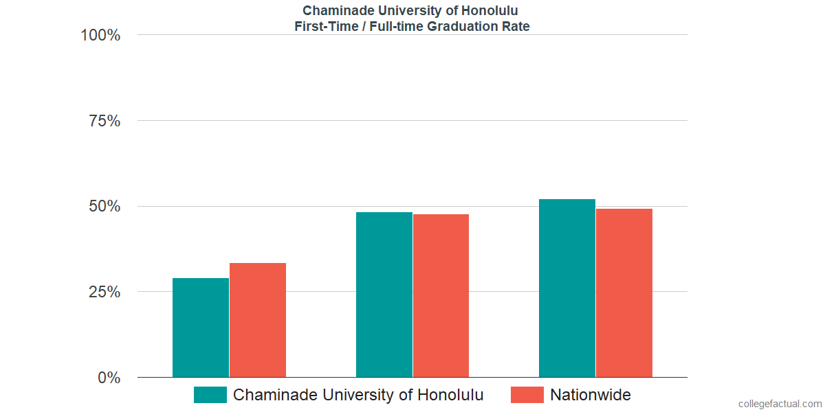 Graduation rates for first-time / full-time students at Chaminade University of Honolulu