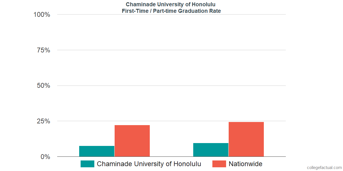 Graduation rates for first-time / part-time students at Chaminade University of Honolulu