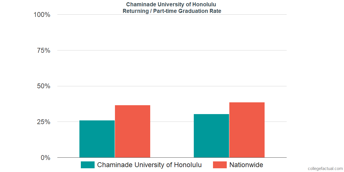 Graduation rates for returning / part-time students at Chaminade University of Honolulu