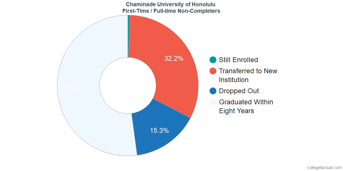 Non-completion rates for first-time / full-time students at Chaminade University of Honolulu