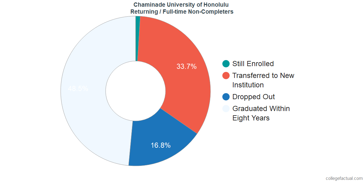 Non-completion rates for returning / full-time students at Chaminade University of Honolulu
