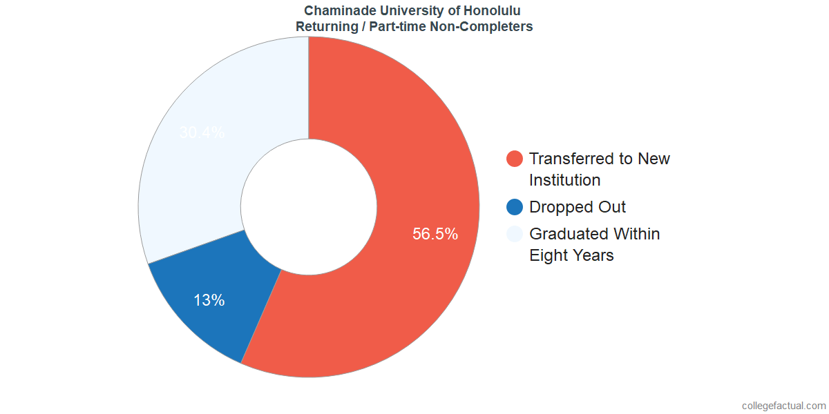 Non-completion rates for returning / part-time students at Chaminade University of Honolulu