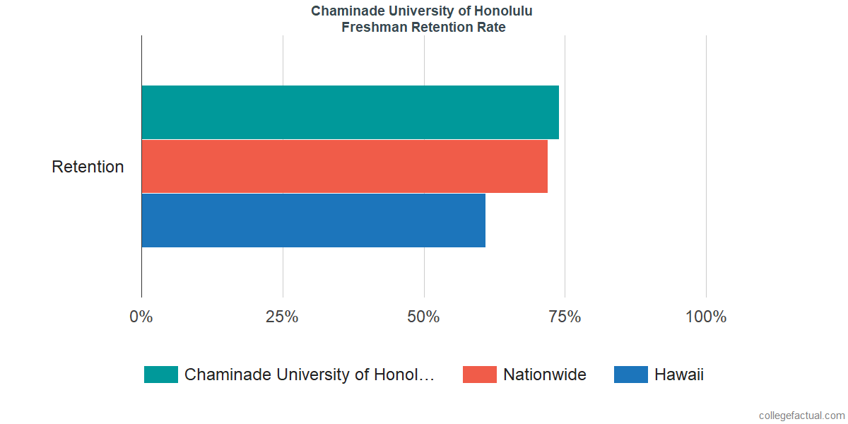 Freshman Retention Rate at Chaminade University of Honolulu