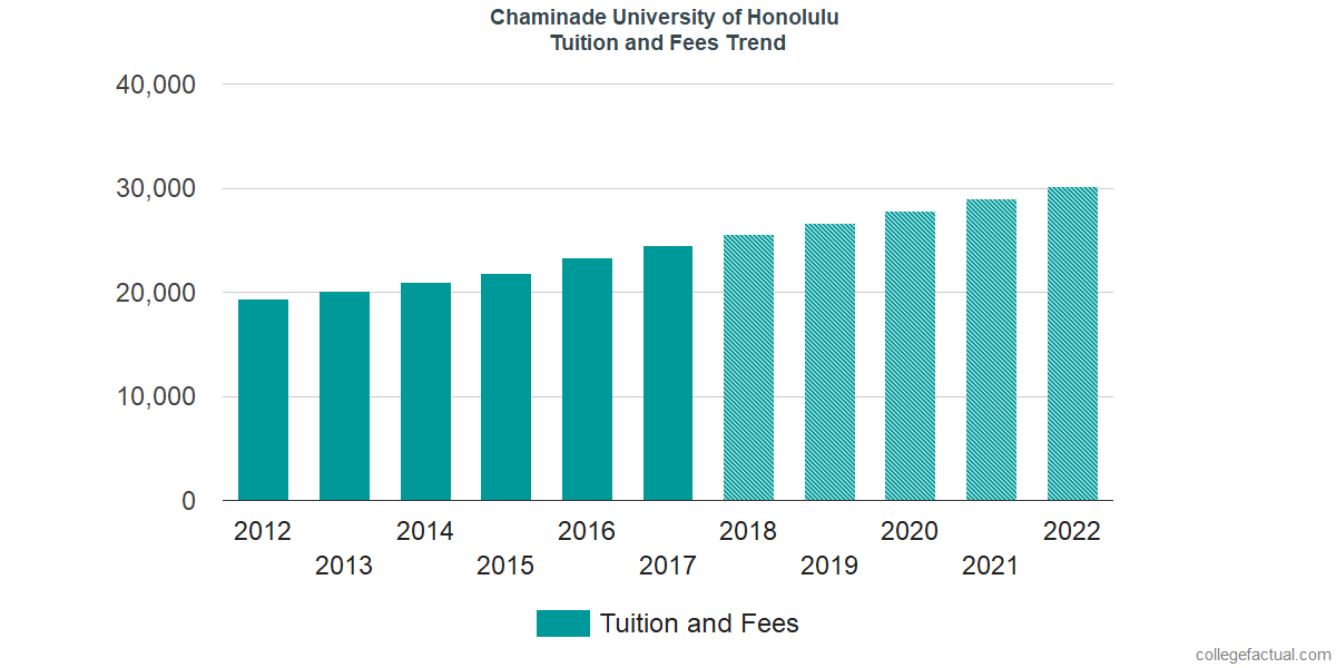 Tuition and Fees Trends at Chaminade University of Honolulu