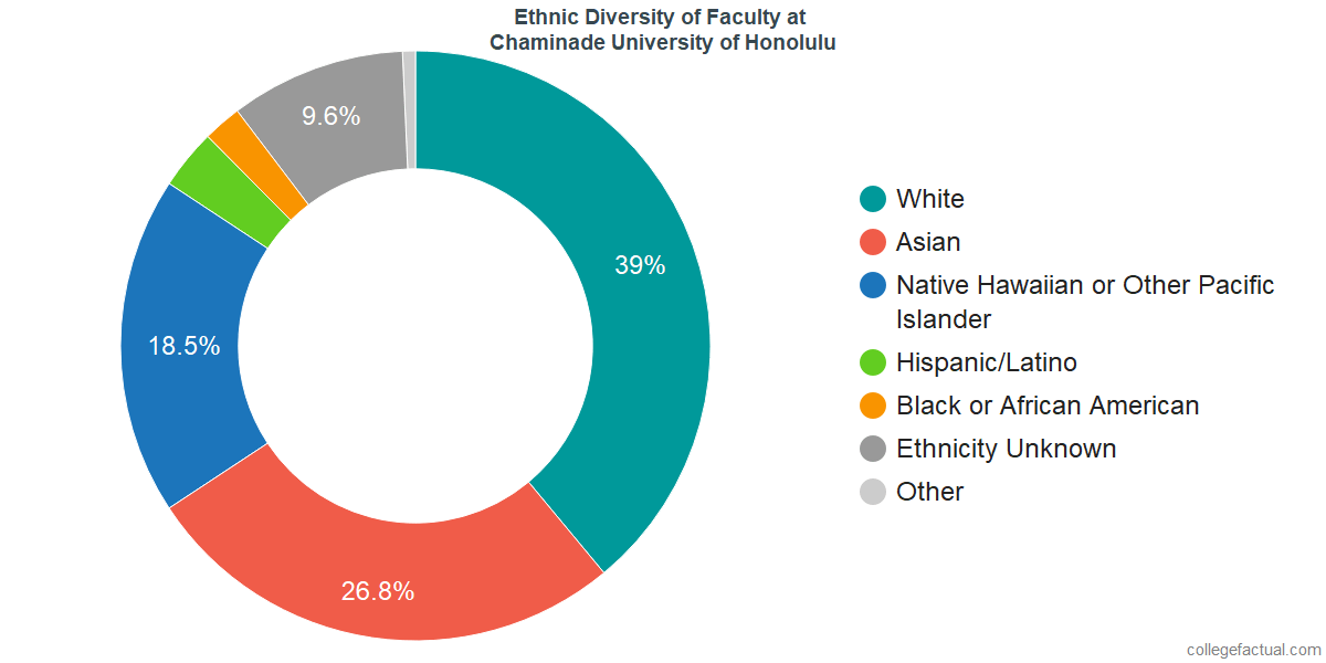 Ethnic Diversity of Faculty at Chaminade University of Honolulu