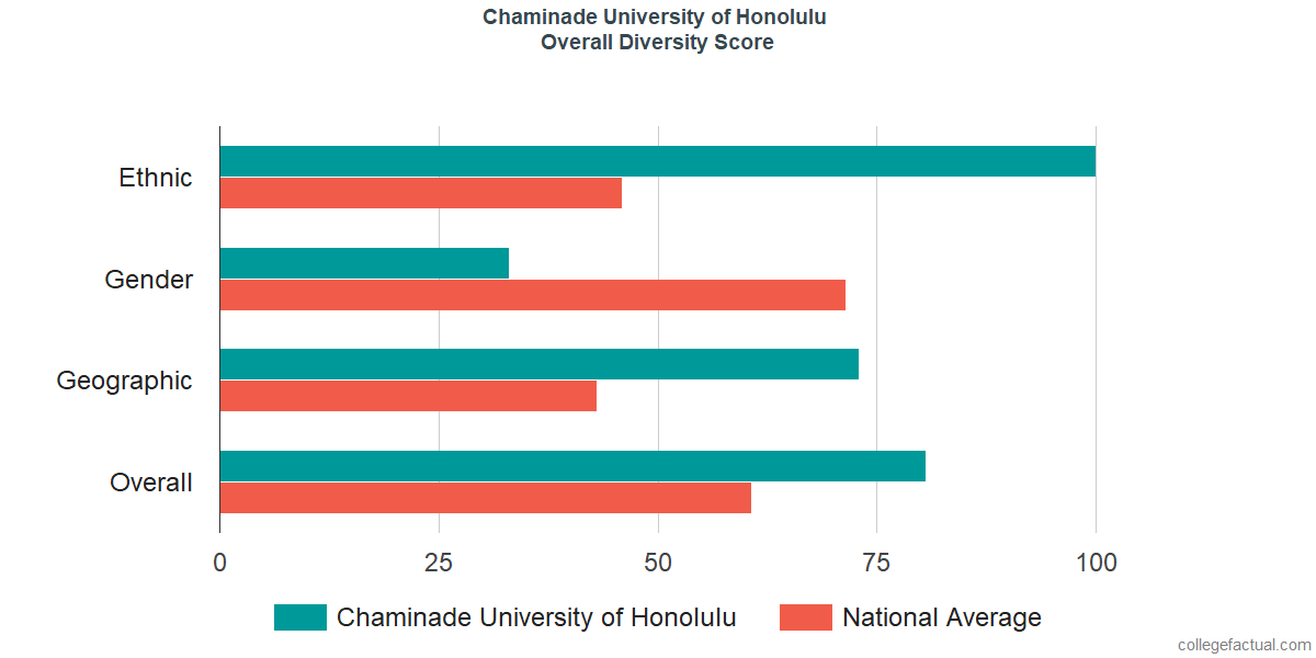 Overall Diversity at Chaminade University of Honolulu