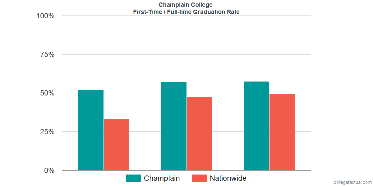 Graduation rates for first-time / full-time students at Champlain College