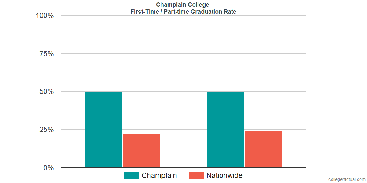 Graduation rates for first-time / part-time students at Champlain College