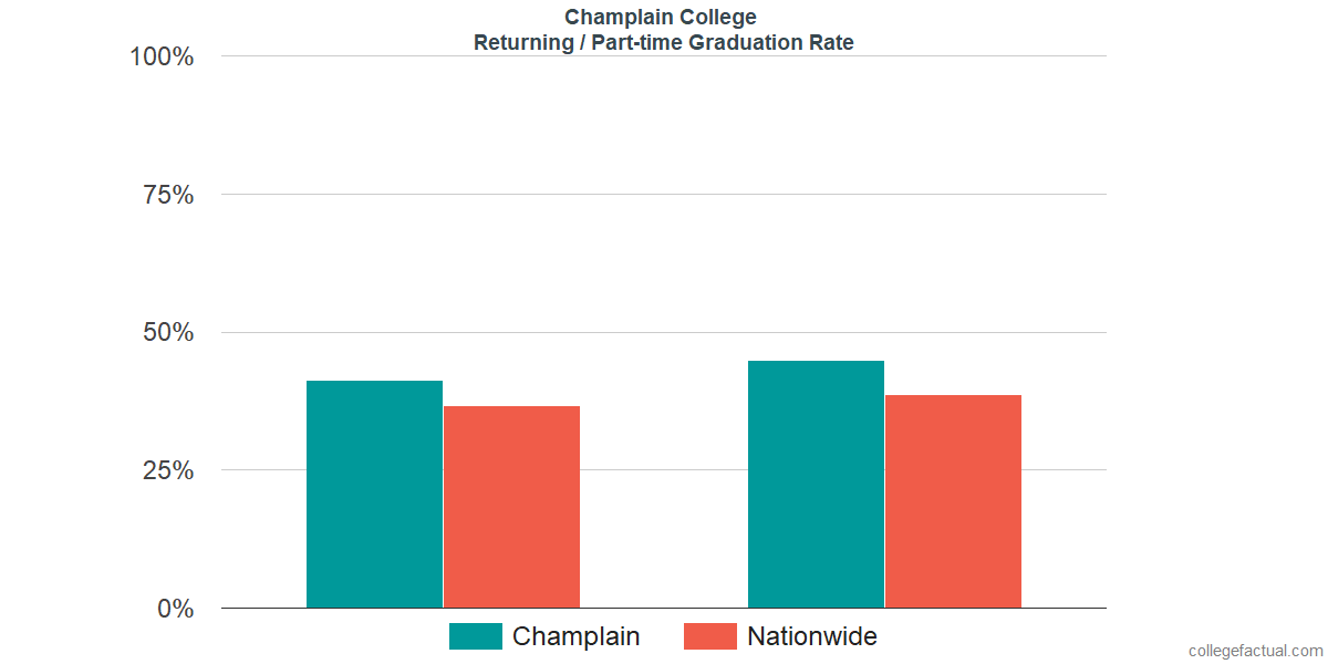 Graduation rates for returning / part-time students at Champlain College