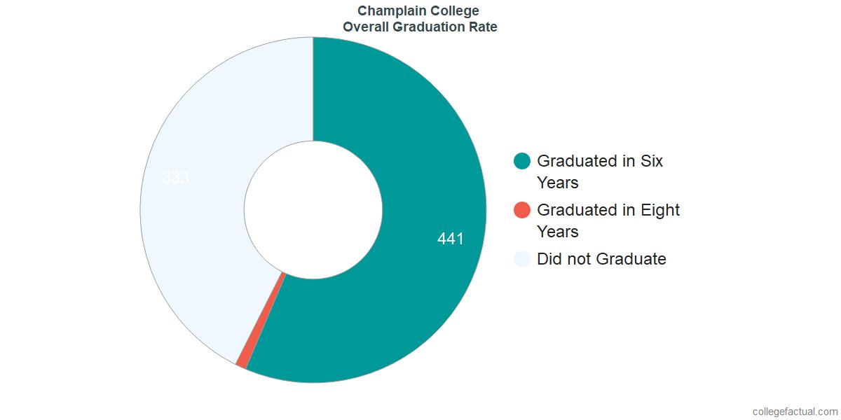 Undergraduate Graduation Rate at Champlain College