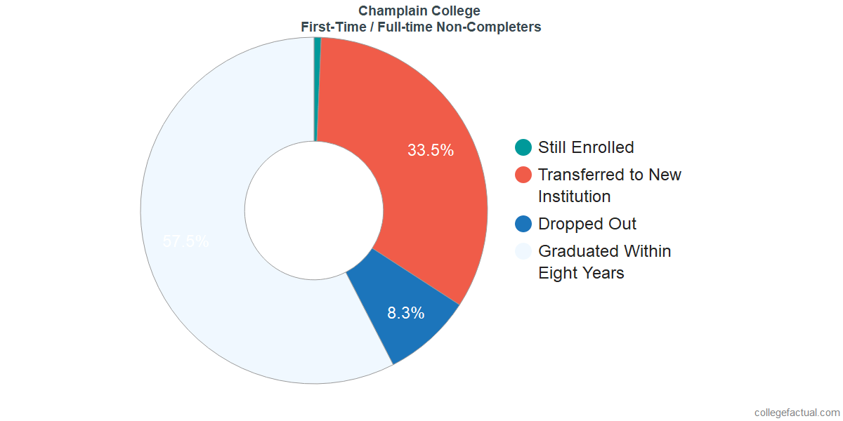 Non-completion rates for first-time / full-time students at Champlain College