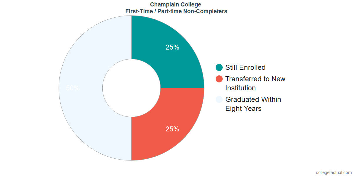 Non-completion rates for first-time / part-time students at Champlain College