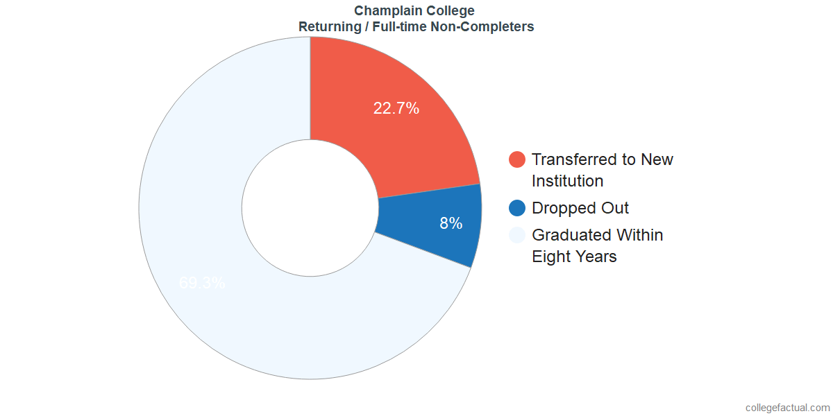 Non-completion rates for returning / full-time students at Champlain College