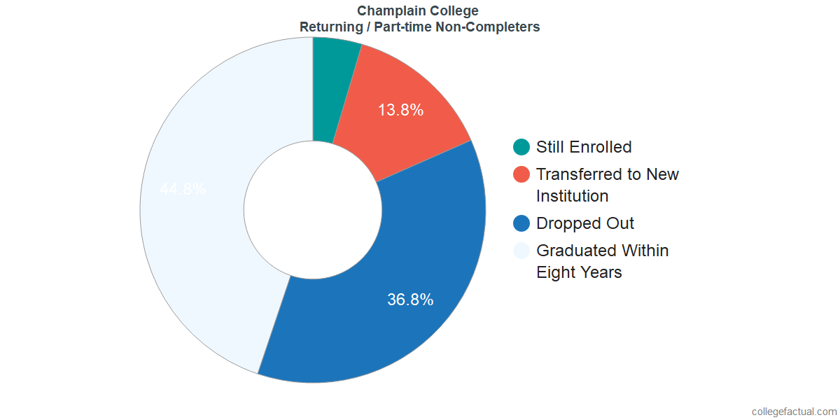 Non-completion rates for returning / part-time students at Champlain College