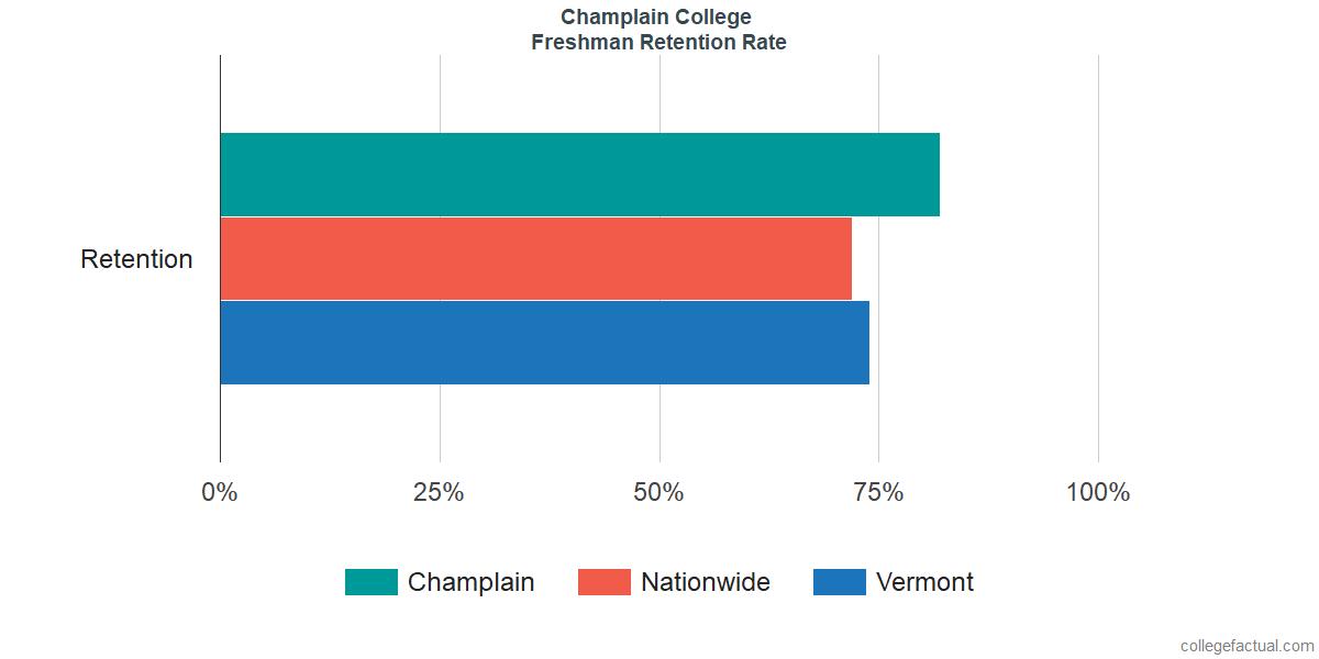 Freshman Retention Rate at Champlain College