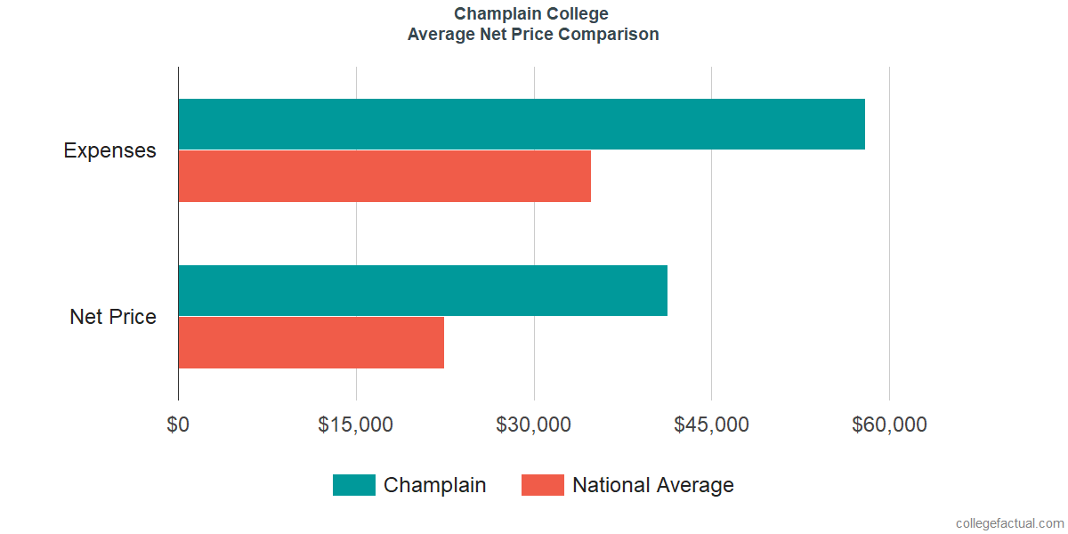 Net Price Comparisons at Champlain College