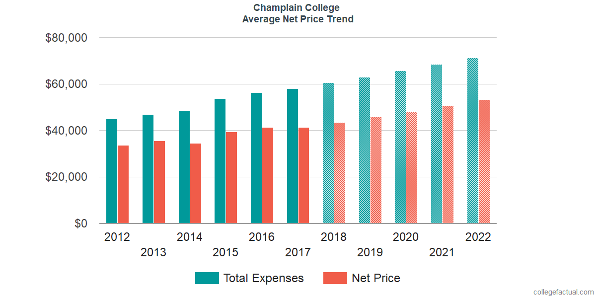 Net Price Trends at Champlain College