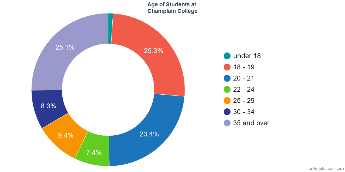 Age of Undergraduates at Champlain College