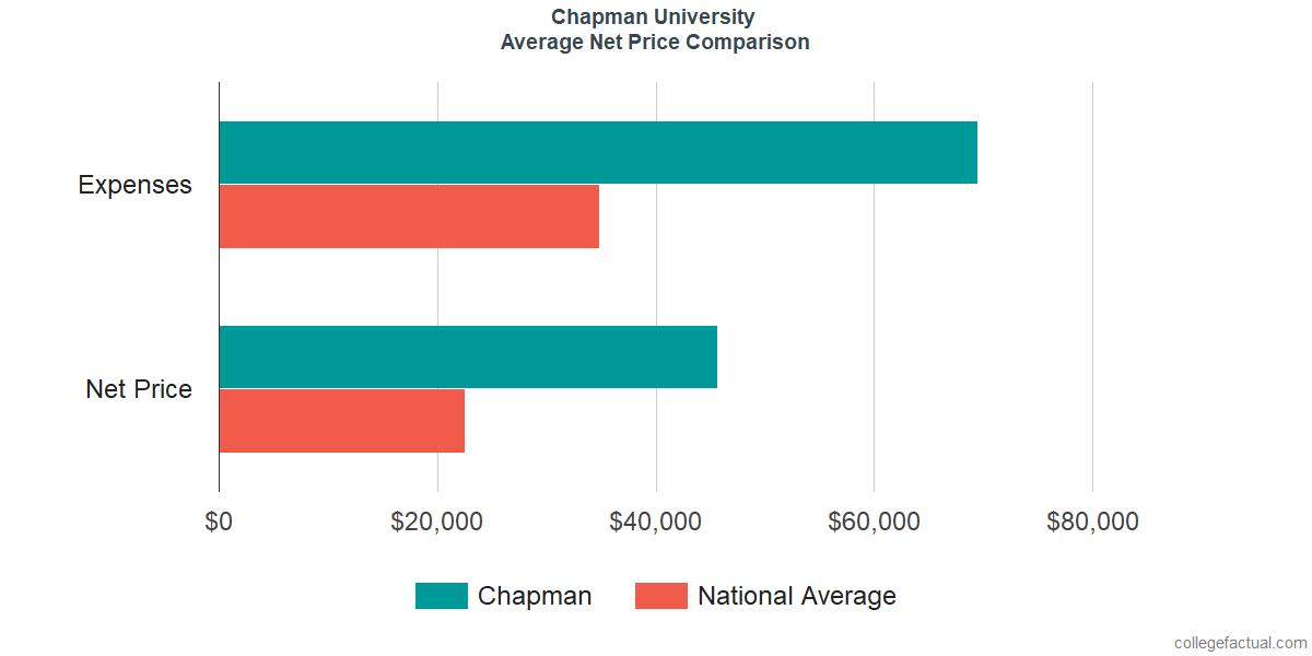 Net Price Comparisons at Chapman University