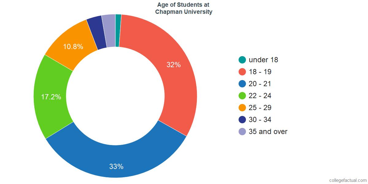 Age of Undergraduates at Chapman University