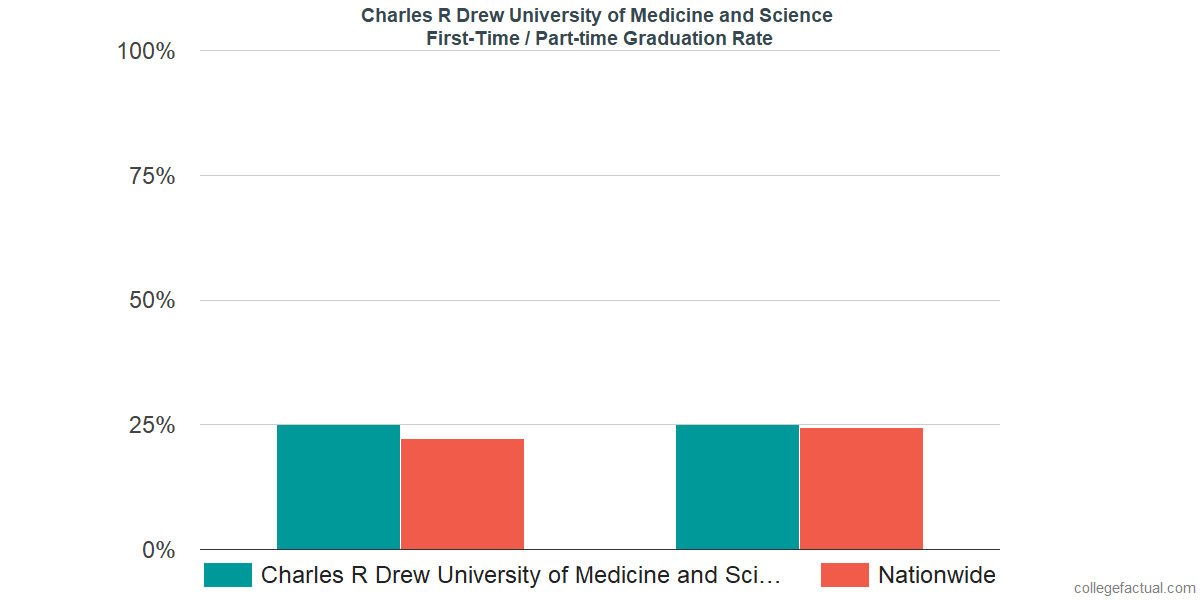 Graduation rates for first-time / part-time students at Charles R Drew University of Medicine and Science