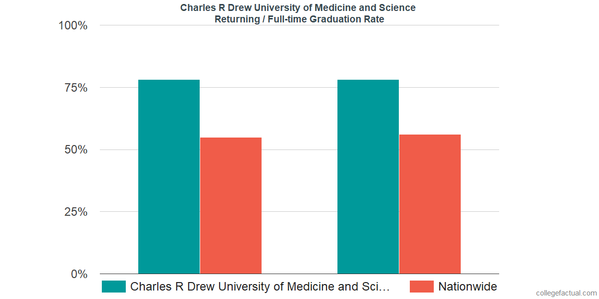 Graduation rates for returning / full-time students at Charles R Drew University of Medicine and Science