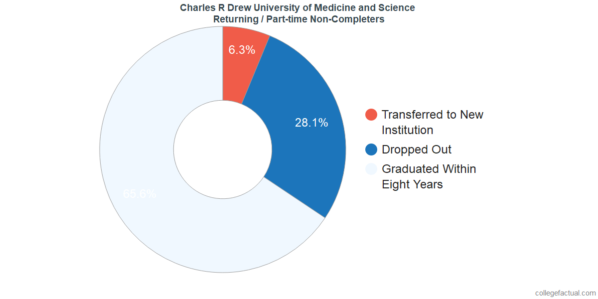 Non-completion rates for returning / part-time students at Charles R Drew University of Medicine and Science