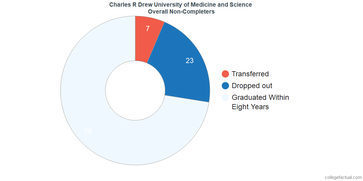 outcomes for students who failed to graduate from Charles R Drew University of Medicine and Science