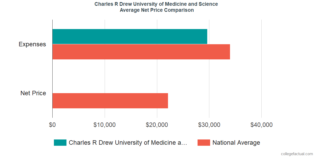 Net Price Comparisons at Charles R Drew University of Medicine and Science