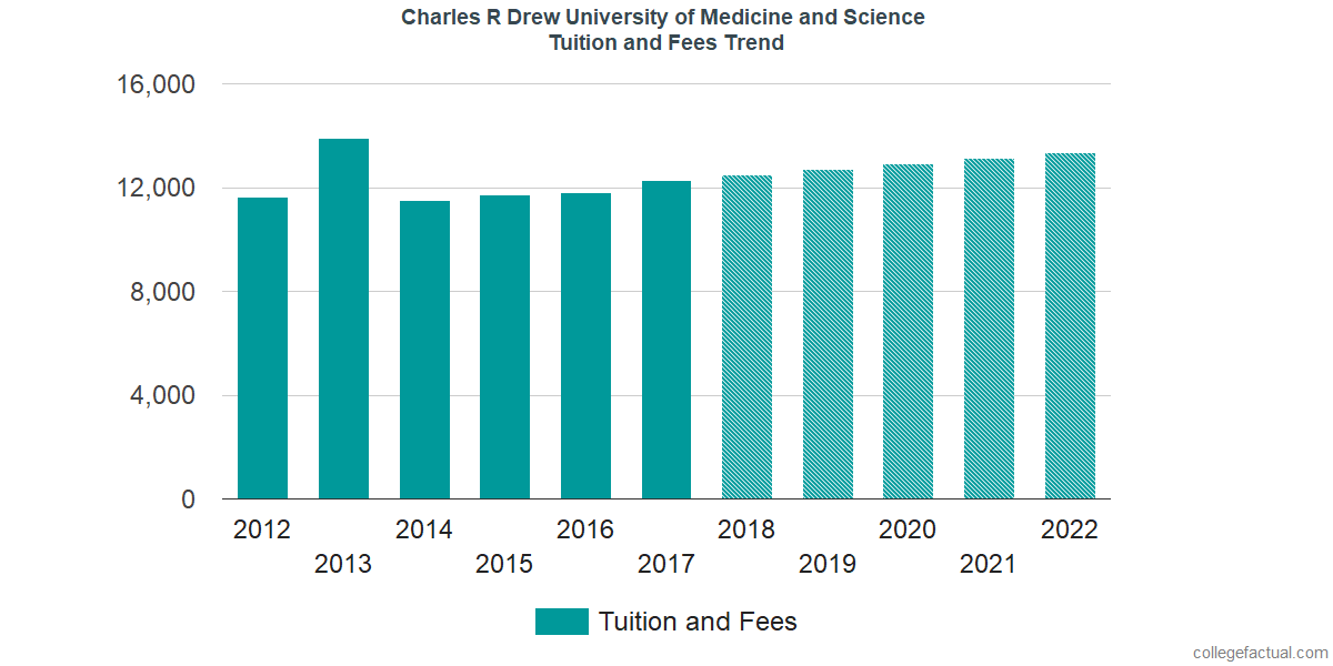 Tuition and Fees Trends at Charles R Drew University of Medicine and Science