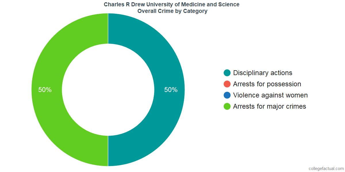 Overall Crime and Safety Incidents at Charles R Drew University of Medicine and Science by Category