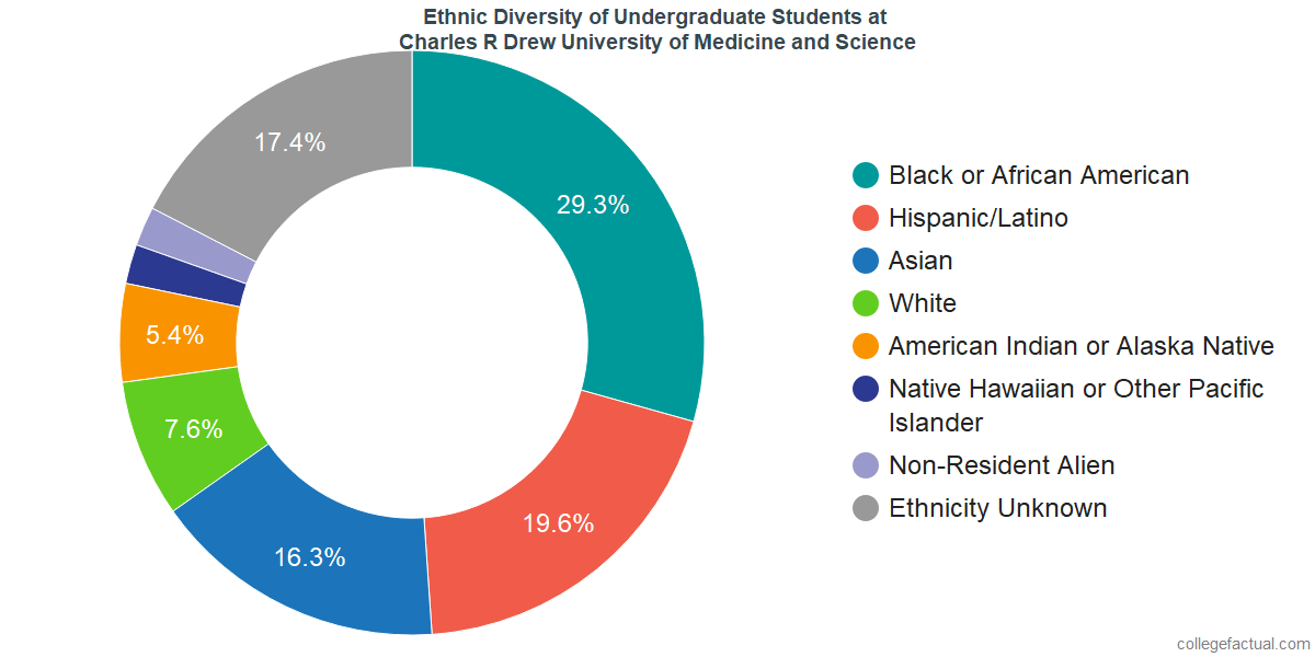Ethnic Diversity of Undergraduates at Charles R Drew University of Medicine and Science