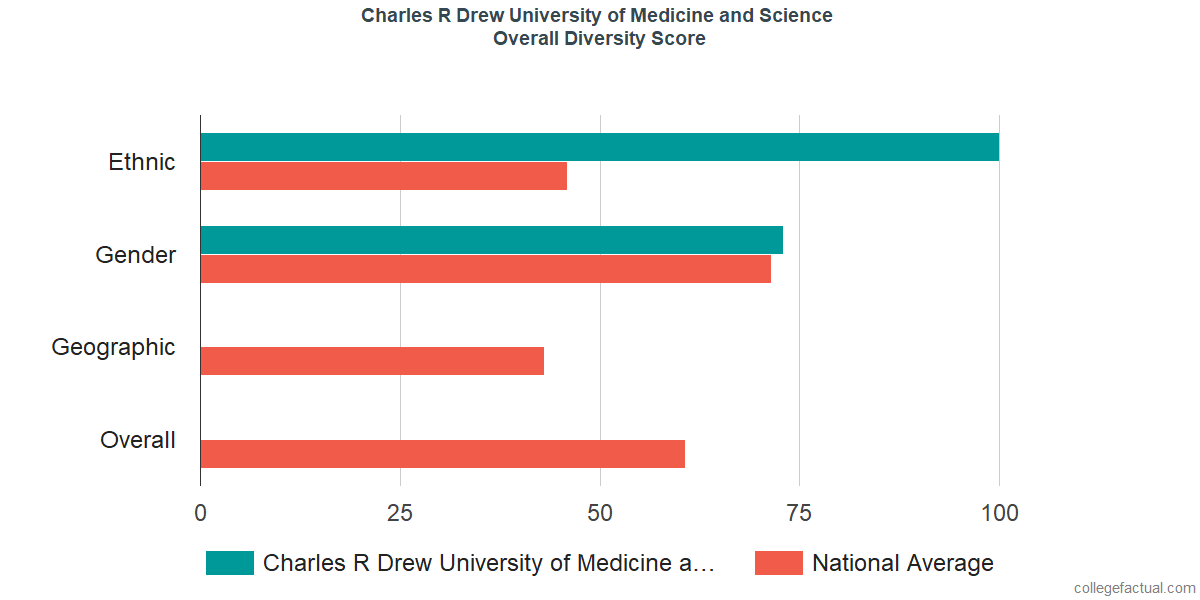 Overall Diversity at Charles R Drew University of Medicine and Science