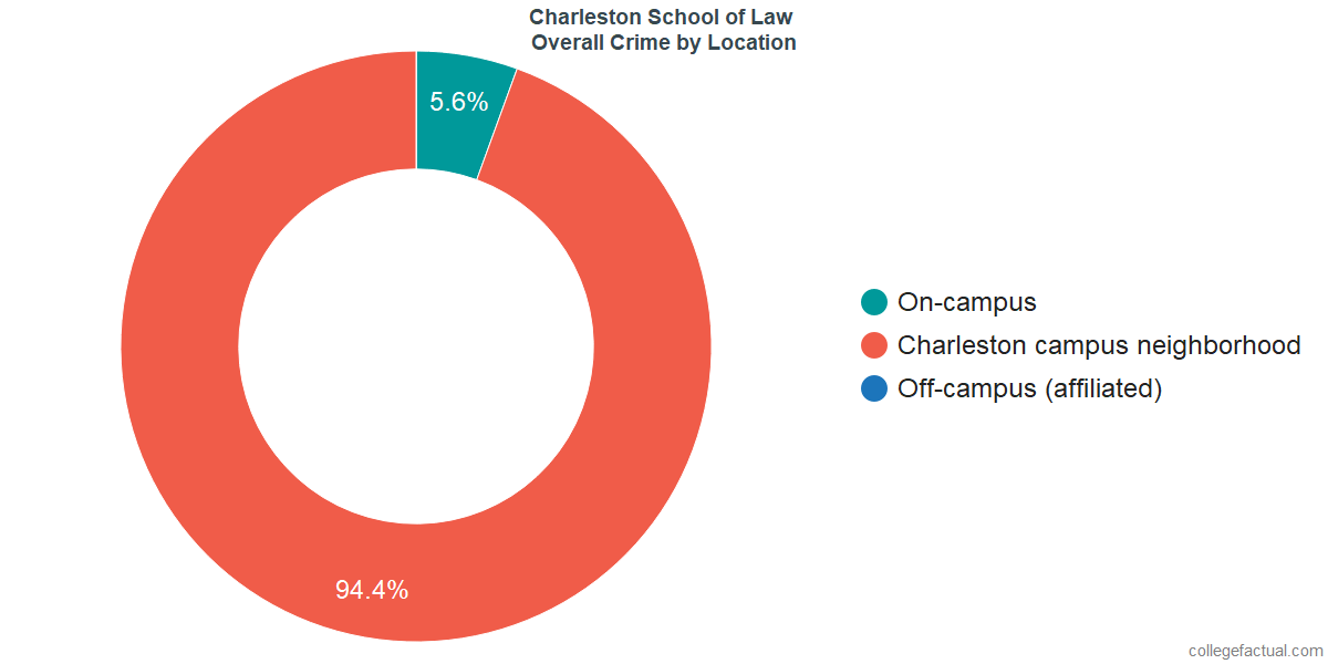 Overall Crime and Safety Incidents at Charleston School of Law by Location