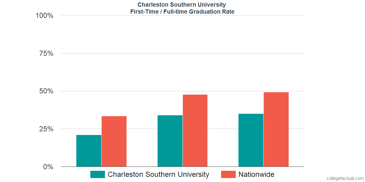 Graduation rates for first-time / full-time students at Charleston Southern University