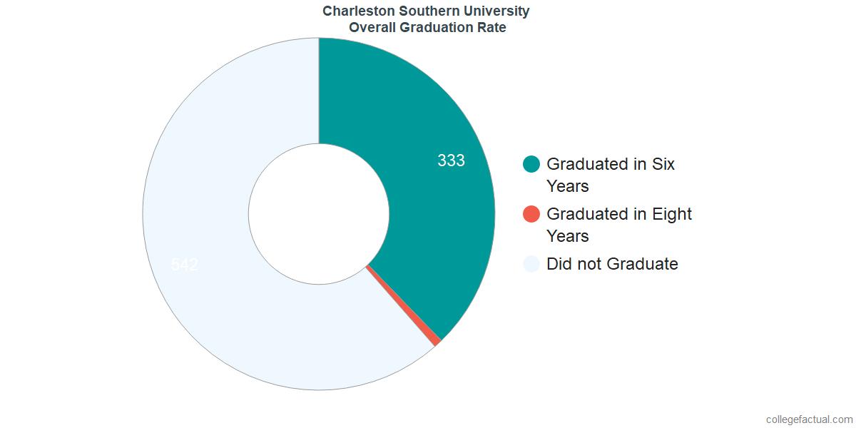 Undergraduate Graduation Rate at Charleston Southern University