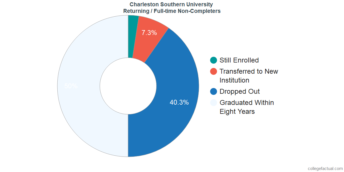 Non-completion rates for returning / full-time students at Charleston Southern University
