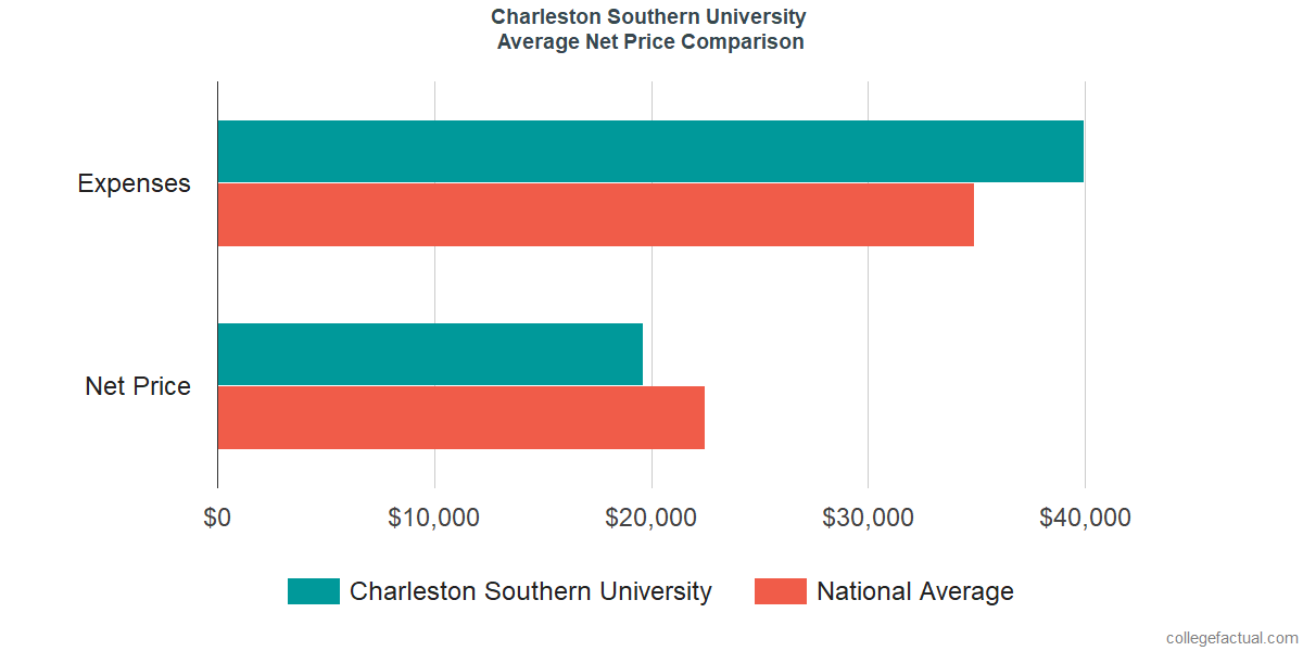 Net Price Comparisons at Charleston Southern University