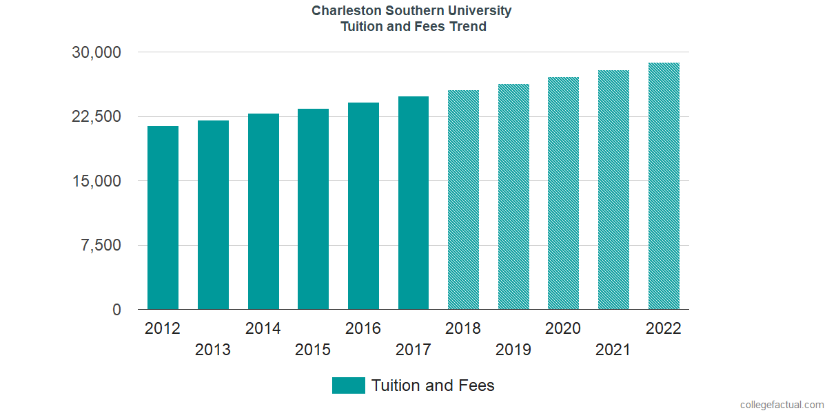 Tuition and Fees Trends at Charleston Southern University