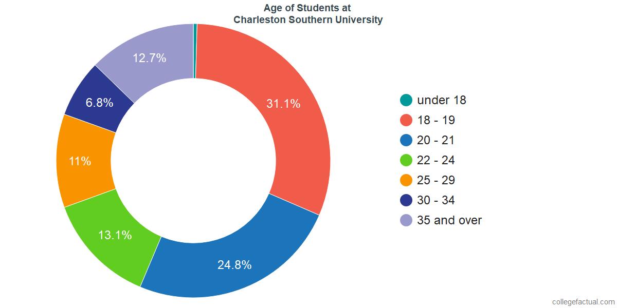 Age of Undergraduates at Charleston Southern University